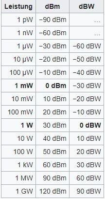 dbm tabelle