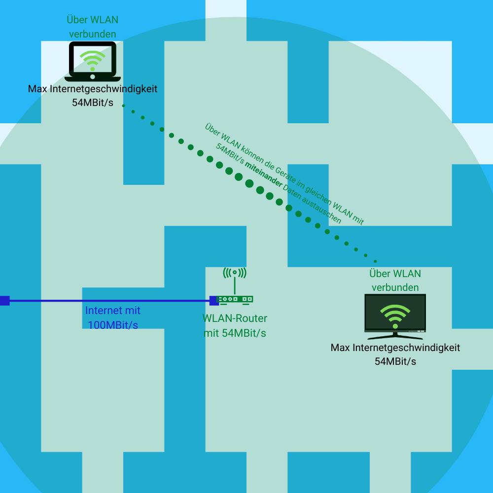 unterschied zwischen wlan und internet