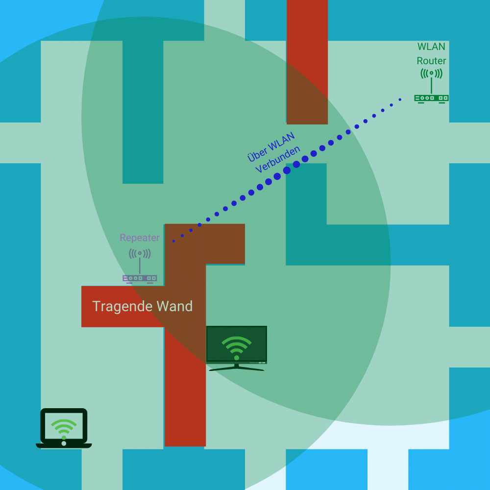 router als repeater beitragsbild