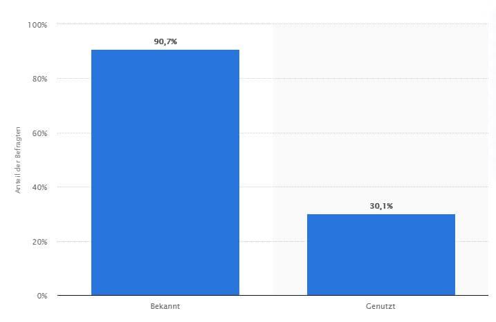 Passwort Manager umfrage Deutschland