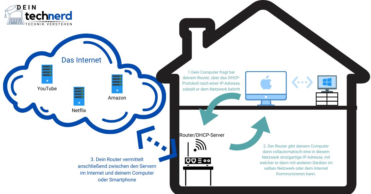 DHCP einfach erklärt