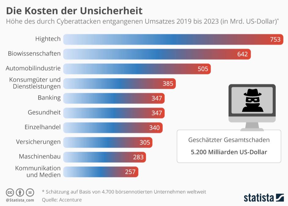 Kosten Cyberattacken bis 2023 - Onlinekriminalität
