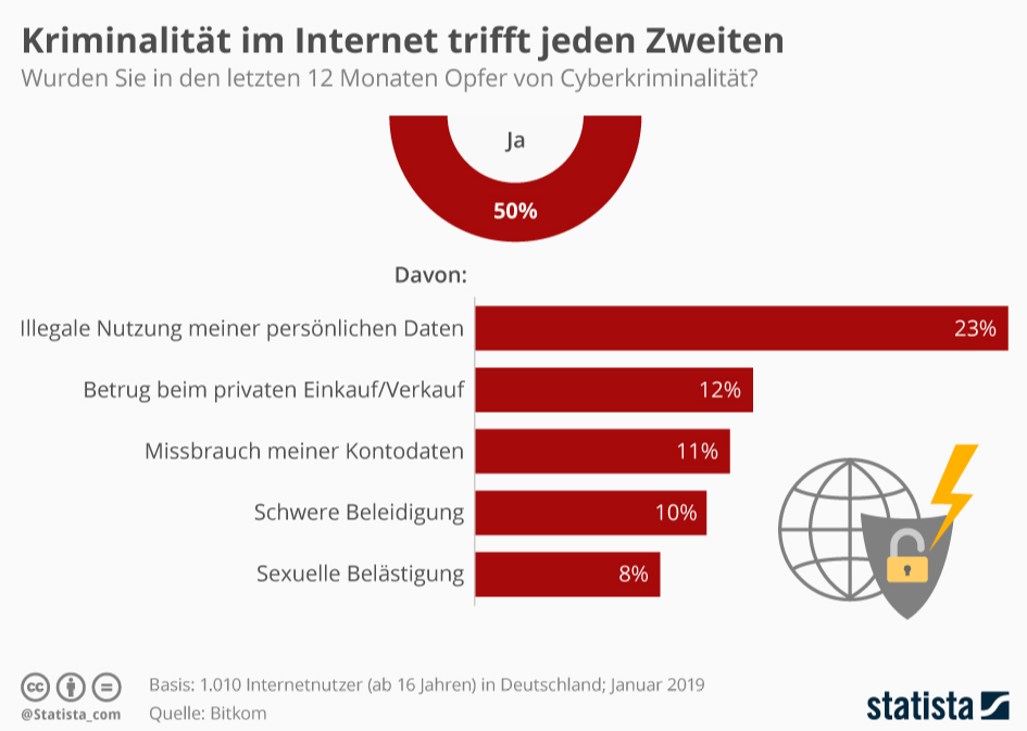 Internetkriminalität trifft jeden zweiten
