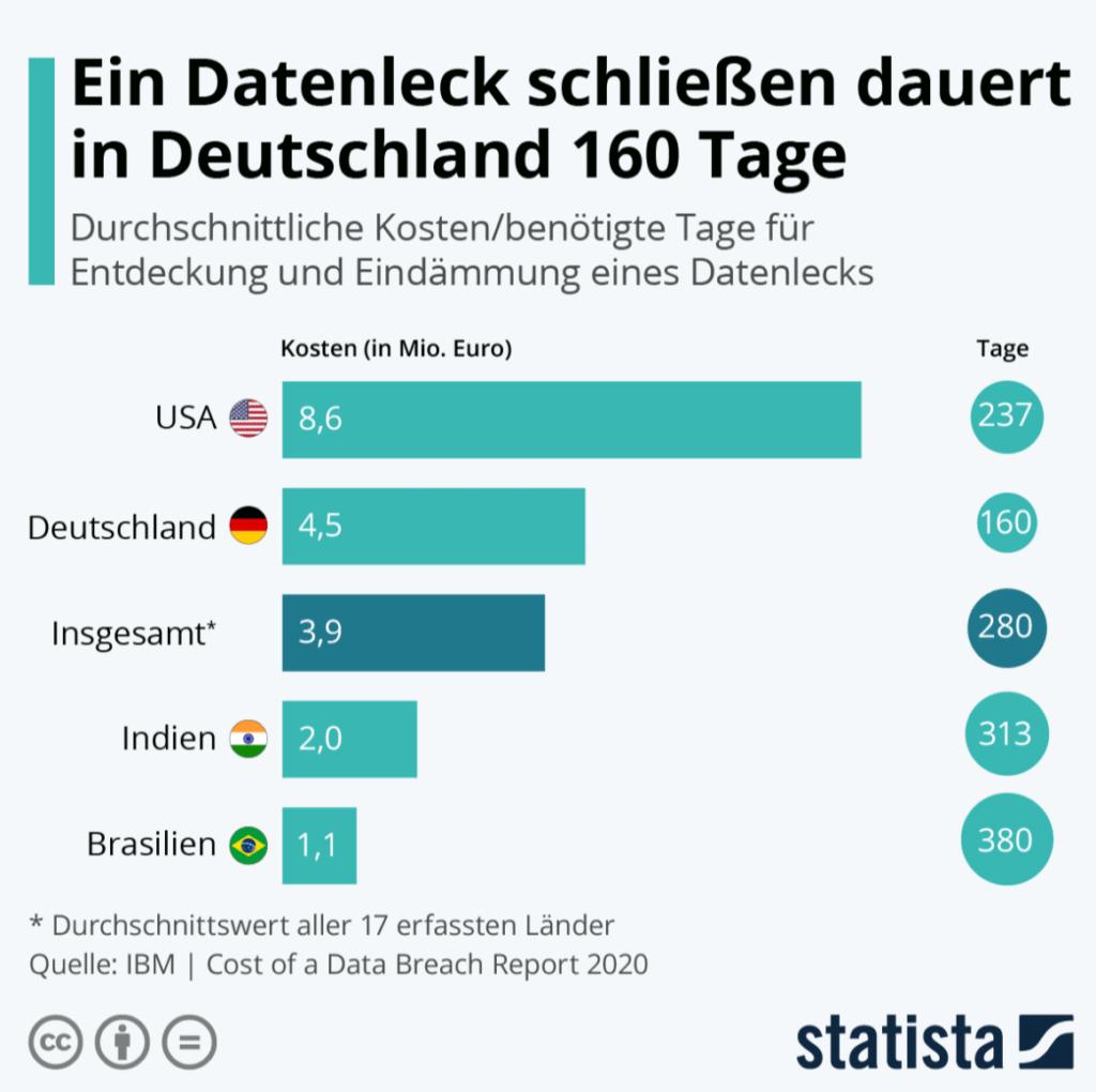 2020 08 12 12 34 04 • Infografik Ein Datenleck schliessen dauert in Deutschland 160 Tage Statista